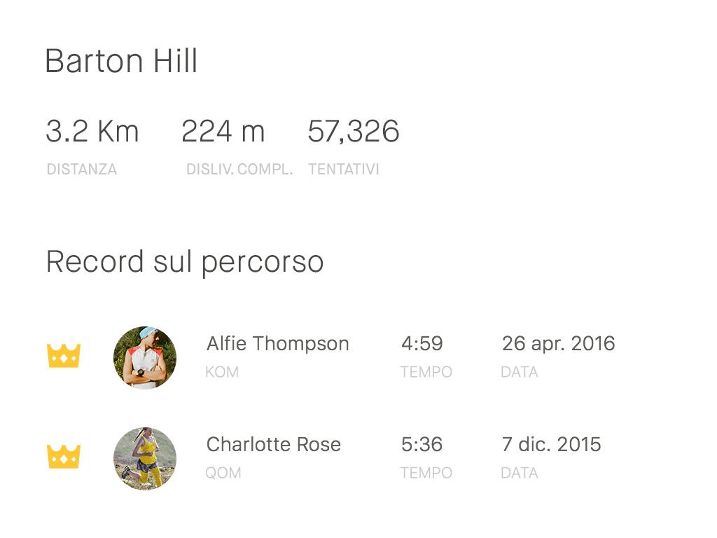 Classifica dei segmenti Barton Hill